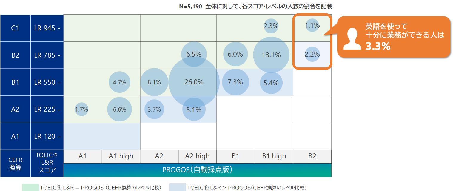 受験者のPROGOSテスト結果とTOEIC L&RスコアのCEFR対比